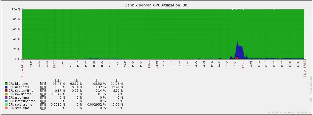 zabbix_graph1