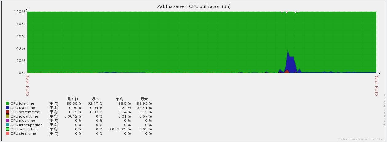 zabbix_graph2